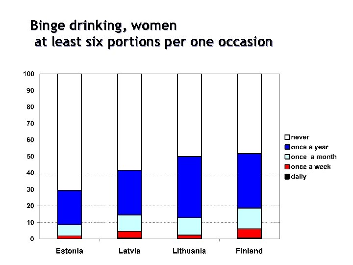 Binge drinking, women at least six portions per one occasion %