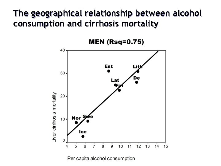 The geographical relationship between alcohol consumption and cirrhosis mortality
