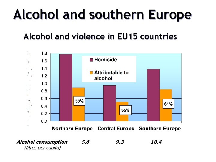 Alcohol and southern Europe Alcohol and violence in EU 15 countries Alcohol consumption (litres