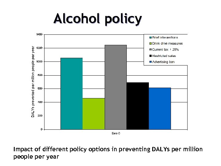 12. Choosing different policy options Alcohol policy Impact of different policy options in preventing