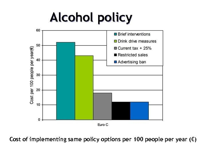12. Choosing different policy options Alcohol policy Cost of implementing same policy options per