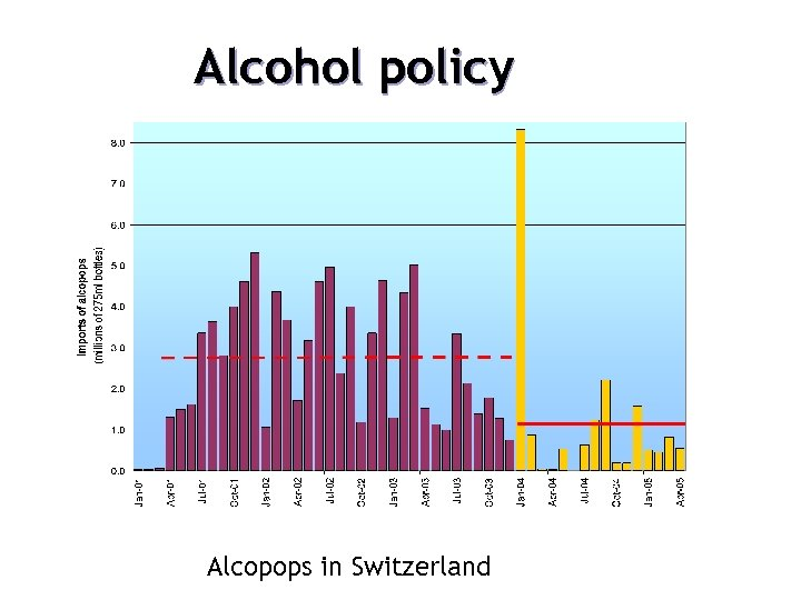 Alcohol policy Alcopops in Switzerland