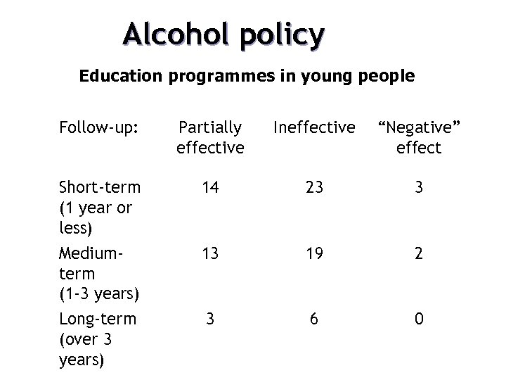 """Alcohol policy Education programmes in young people Follow-up: Partially effective Ineffective """"Negative"""" effect Short-term"""