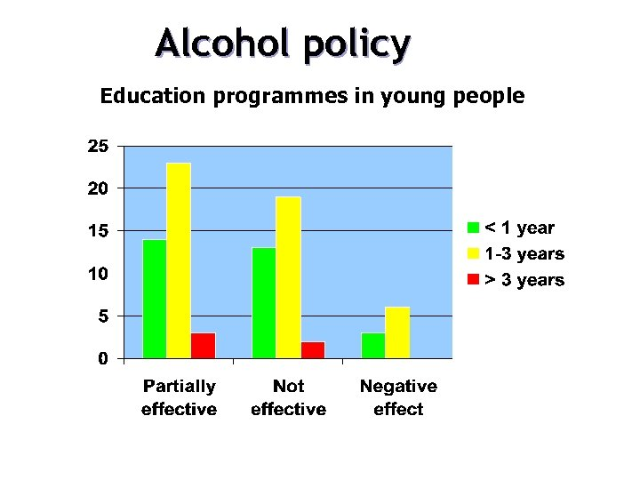 Alcohol policy Education programmes in young people