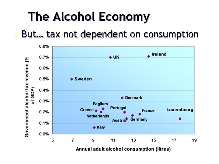 The Alcohol Economy n But… tax not dependent on consumption