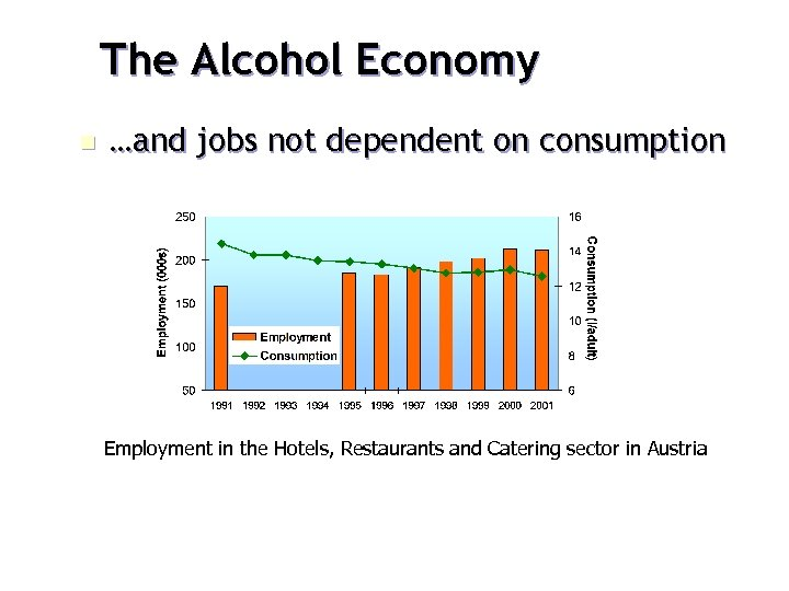 The Alcohol Economy n …and jobs not dependent on consumption Employment in the Hotels,