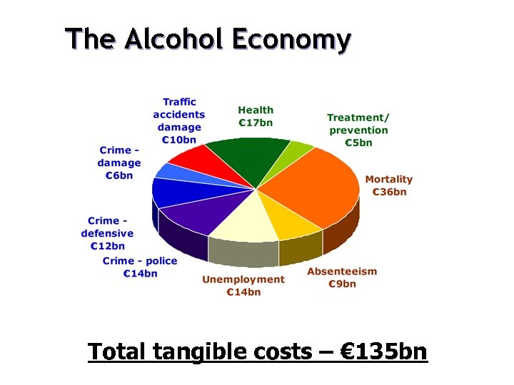 The Alcohol Economy Total tangible costs – € 135 bn