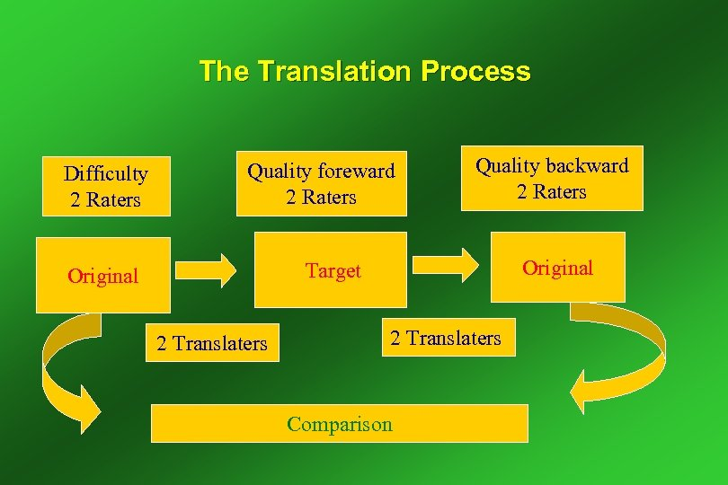 The Translation Process Difficulty 2 Raters Quality foreward 2 Raters Quality backward 2 Raters