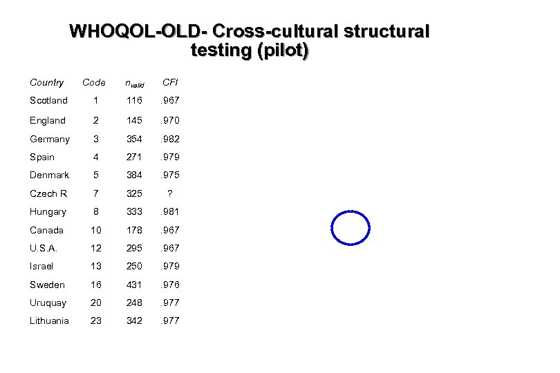 WHOQOL-OLD- Cross-cultural structural testing (pilot) Country Code nvalid CFI Scotland 1 116 . 967