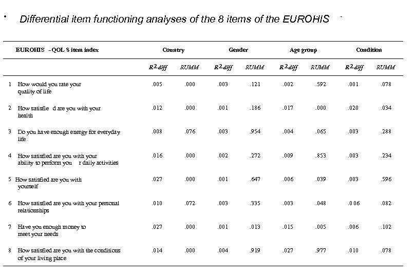 · Differential item functioning analyses of the 8 items of the EUROHIS -QOL 8