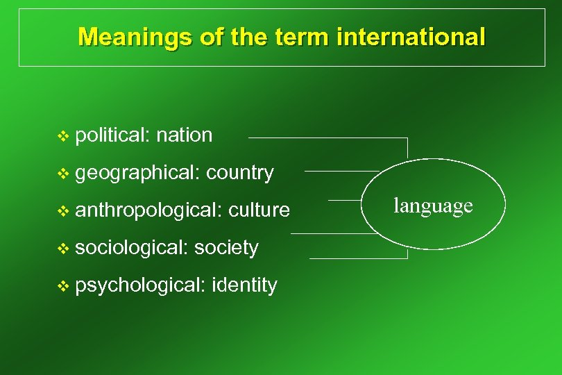 Meanings of the term international v political: nation v geographical: country v anthropological: v