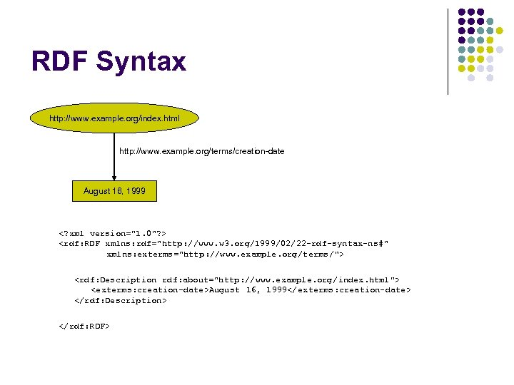 RDF Syntax http: //www. example. org/index. html http: //www. example. org/terms/creation-date August 16, 1999