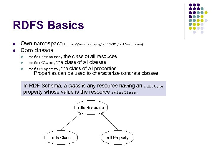 RDFS Basics l l Own namespace http: //www. w 3. org/2000/01/ rdf-schema# Core classes
