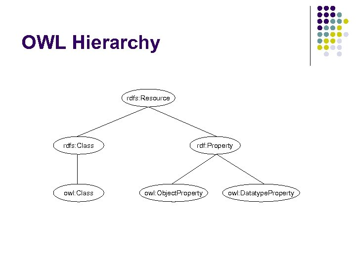 OWL Hierarchy rdfs: Resource rdfs: Class owl: Class rdf: Property owl: Object. Property owl: