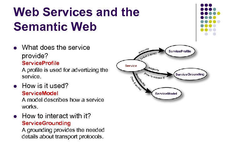 Web Services and the Semantic Web l What does the service provide? Service. Profile