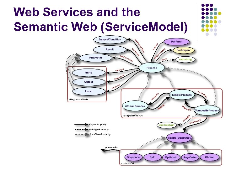 Web Services and the Semantic Web (Service. Model)