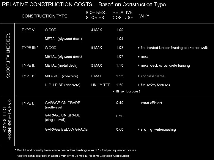 RELATIVE CONSTRUCTION COSTS – Based on Construction Type CONSTRUCTION TYPE V: # OF RES.