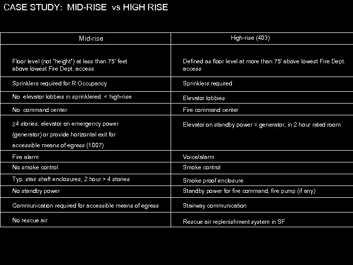 "CASE STUDY: MID-RISE vs HIGH RISE High-rise (403) Mid-rise Floor level (not ""height"") at"