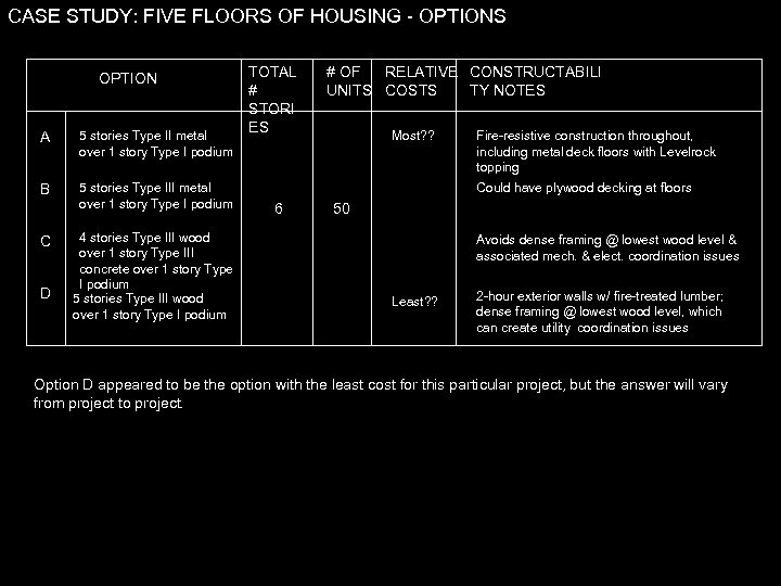 CASE STUDY: FIVE FLOORS OF HOUSING - OPTIONS OPTION A 5 stories Type II