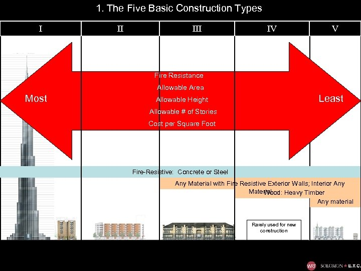 1. The Five Basic Construction Types I II IV V Fire Resistance Allowable Area