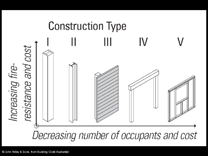 © John Wiley & Sons, from Building Code Illustrated