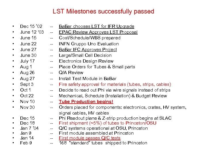 LST Milestones successfully passed • • • • Dec 15 ' 02 June 12