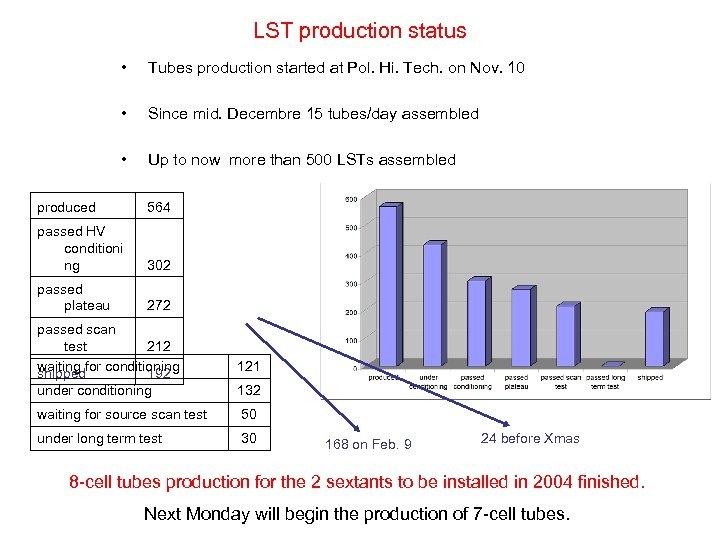 LST production status • Tubes production started at Pol. Hi. Tech. on Nov. 10