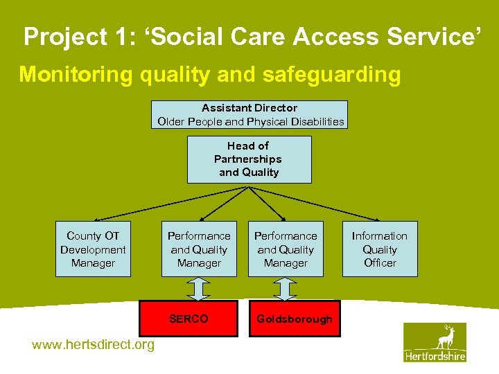 Project 1: 'Social Care Access Service' Monitoring quality and safeguarding Assistant Director Older People