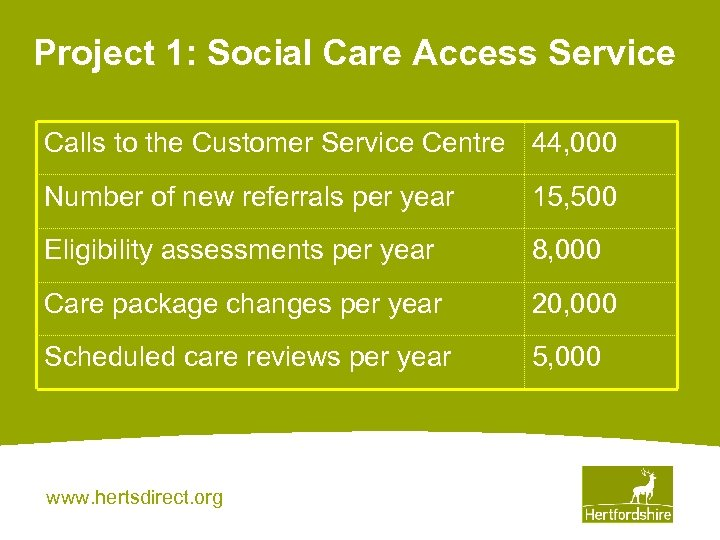 Project 1: Social Care Access Service Calls to the Customer Service Centre 44, 000