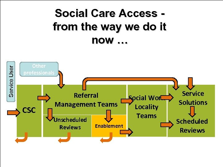 Service User Social Care Access from the way we do it now … Other