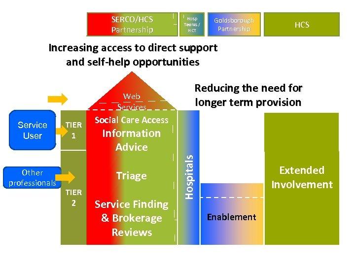SERCO/HCS Partnership Hosp Teams / HCT Goldsborough Partnership Slide 9 HCS Increasing access to