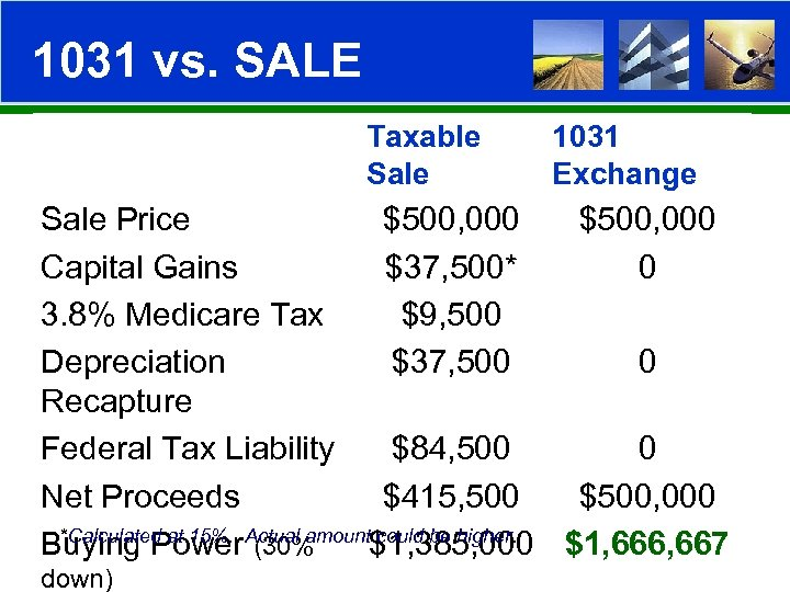 1031 vs. SALE Taxable Sale 1031 Exchange Sale Price $500, 000 Capital Gains $37,