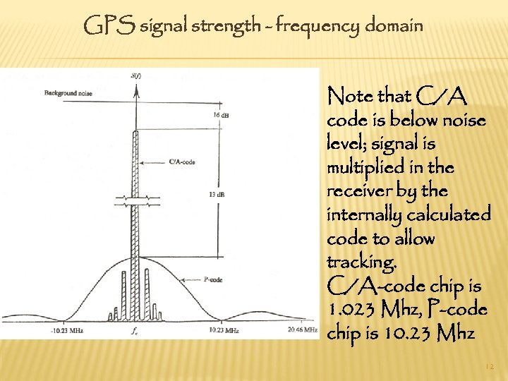 GPS signal strength - frequency domain Note that C/A code is below noise level;