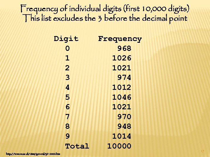 Frequency of individual digits (first 10, 000 digits) This list excludes the 3 before