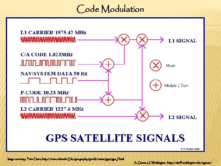 Code Modulation Image courtesy: Peter Dana, http: //www. colorado. Edu/geography/gcraft/notes/gps_f. html 25 A. Ganse,