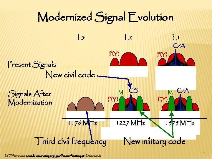 Modernized Signal Evolution L 5 L 2 P(Y) L 1 C/A P(Y) Present Signals