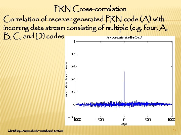 PRN Cross-correlation Correlation of receiver generated PRN code (A) with incoming data stream consisting