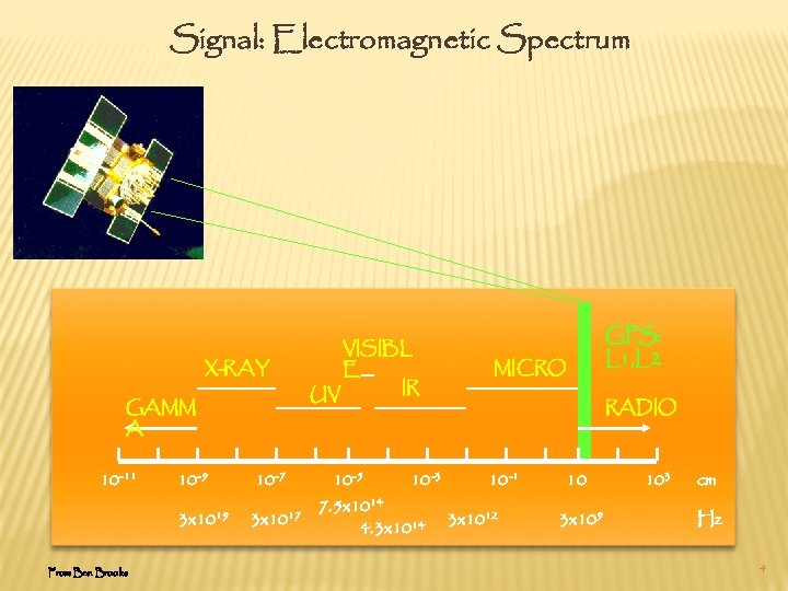 Signal: Electromagnetic Spectrum X-RAY GAMM A 10 -11 10 -7 3 x 1019 From