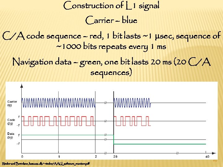 Construction of L 1 signal Carrier – blue C/A code sequence – red, 1