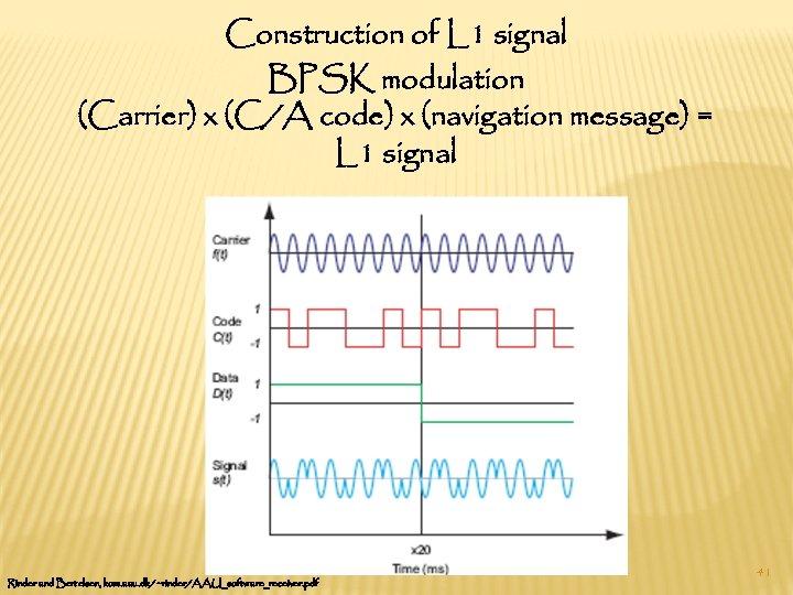 Construction of L 1 signal BPSK modulation (Carrier) x (C/A code) x (navigation message)