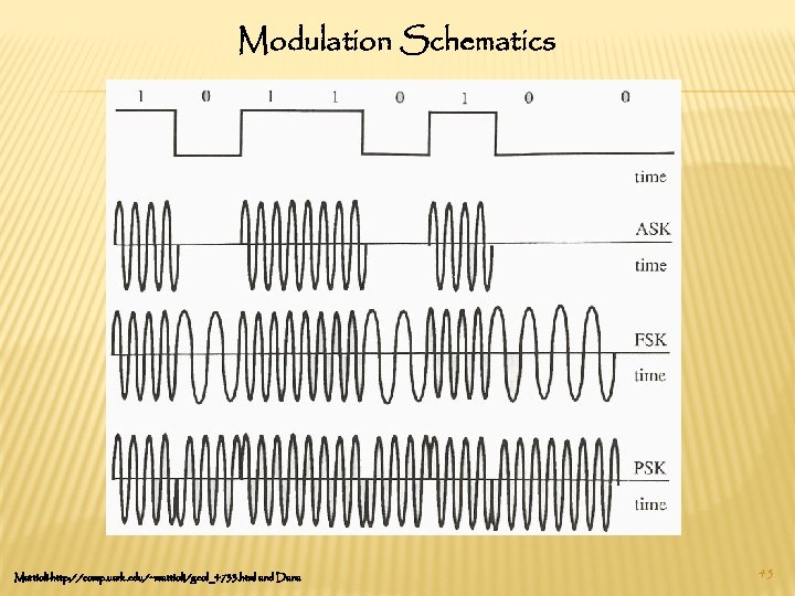 Modulation Schematics Mattioli-http: //comp. uark. edu/~mattioli/geol_4733. html and Dana 45