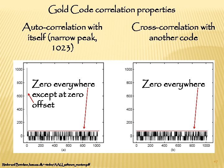 Gold Code correlation properties Auto-correlation with itself (narrow peak, 1023) Cross-correlation with another code