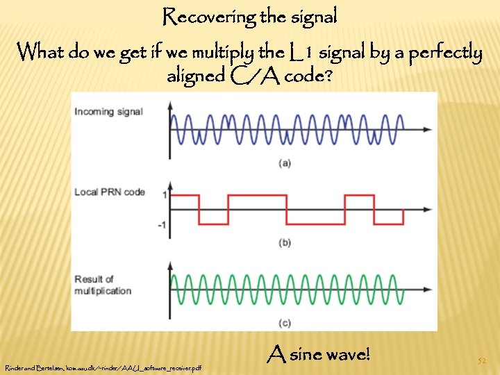 Recovering the signal What do we get if we multiply the L 1 signal