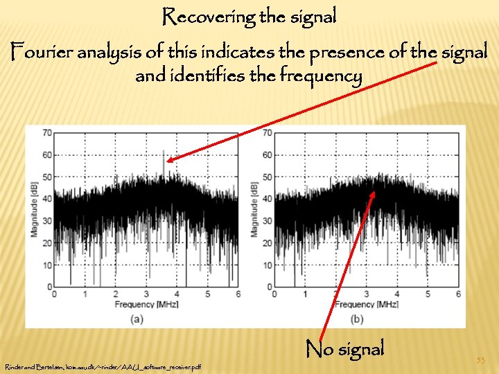 Recovering the signal Fourier analysis of this indicates the presence of the signal and