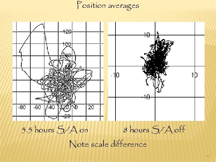 Position averages 5. 5 hours S/A on 8 hours S/A off Note scale difference