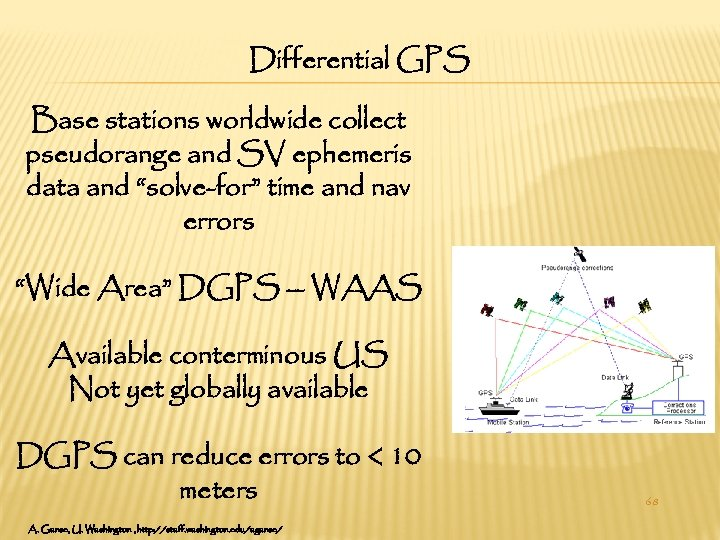 """Differential GPS Base stations worldwide collect pseudorange and SV ephemeris data and """"solve-for"""" time"""