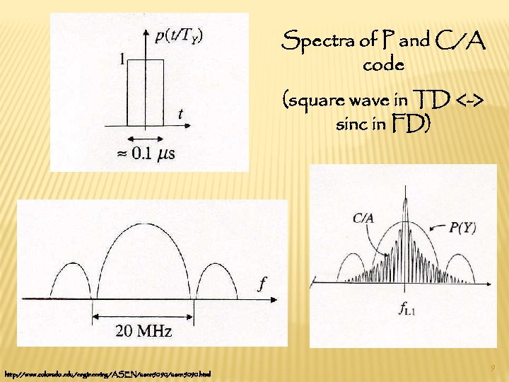 Spectra of P and C/A code (square wave in TD <-> sinc in FD)