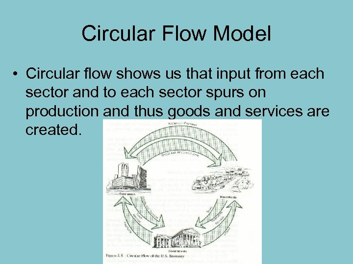 Circular Flow Model • Circular flow shows us that input from each sector and