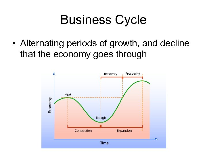 Business Cycle • Alternating periods of growth, and decline that the economy goes through