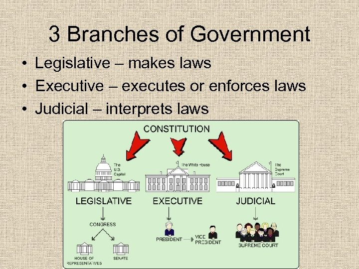 3 Branches of Government • Legislative – makes laws • Executive – executes or
